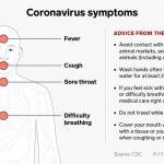 Coronavirus Symptons Diagram from CDC